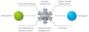 Personalvermittlung, Personalüberlassung, Master Vendor/ On Site Service, Personalberatung, Executive Search, Newplacement, Outplacement, HR Service