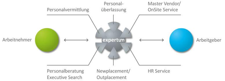 Leistungsportfolio | expertum