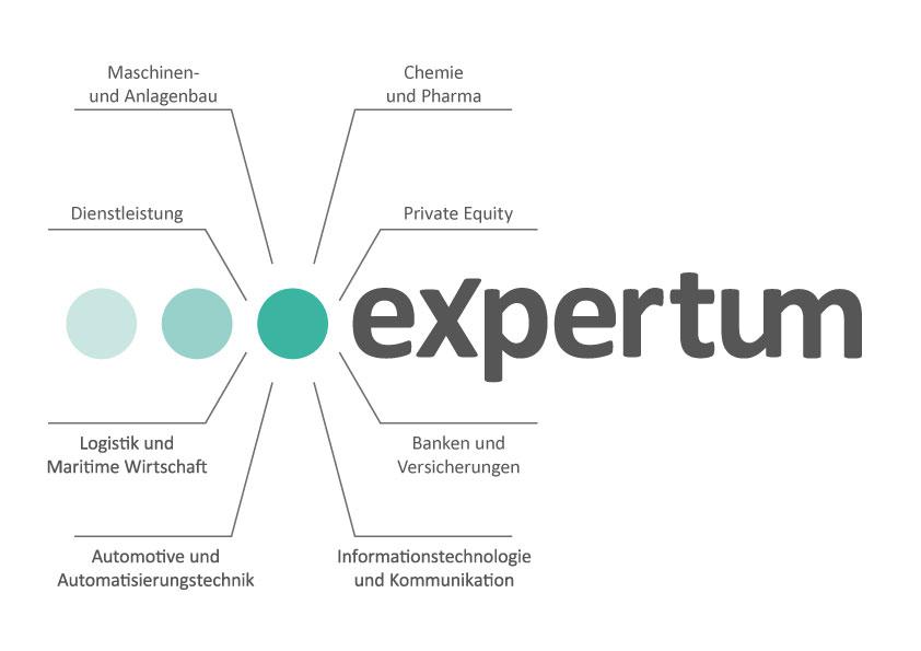 expertum DIE PERSONALBERATER | Branchenportfolio