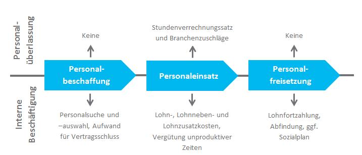 Flexibilität in der Personaleinsatzplanung | expertum