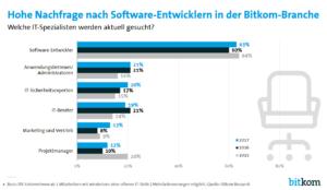 Software_Entwickler haben Karrierechancen