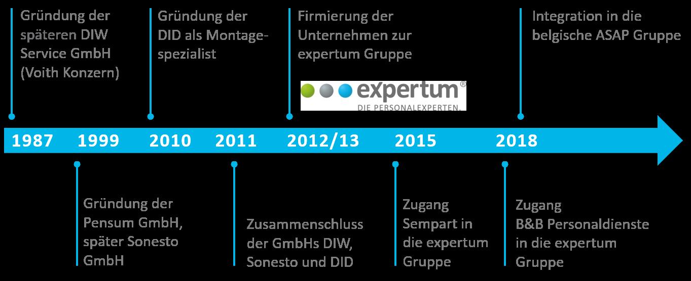 Die Unternehmensgeschichte der expertum - mehr als 30 Jahre Personalexpertise!
